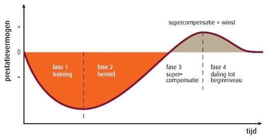 supercompensatie ronald hendrikse
